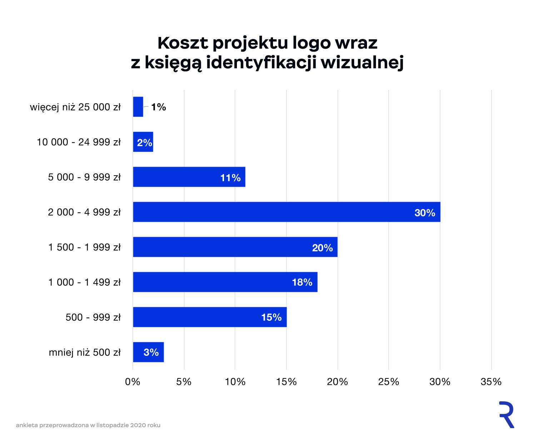 Ile kosztuje logo i identyfikacja wizualna?
