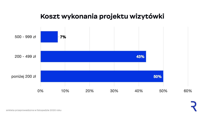 Koszt projektu wizytówki