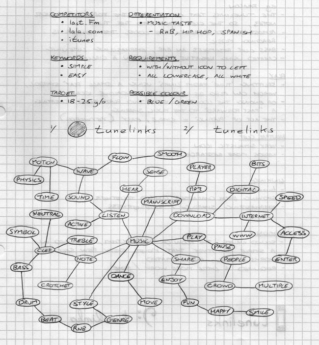 Mapa myśli, która powstała podczas realizacji identyfikacji dla Tunelinks
