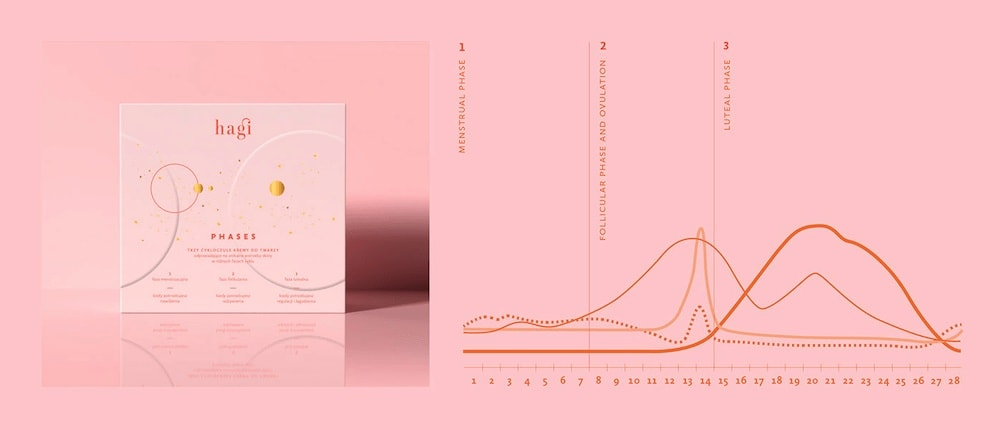 PHASES packaging, Podpunkt )