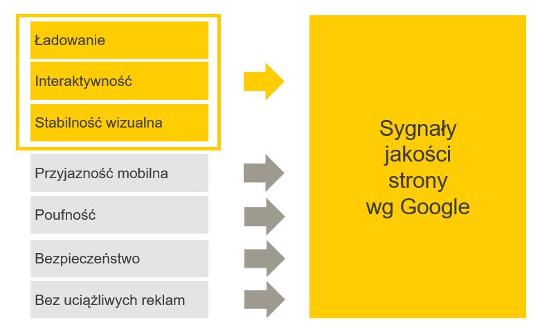 Sygnały jakości Google