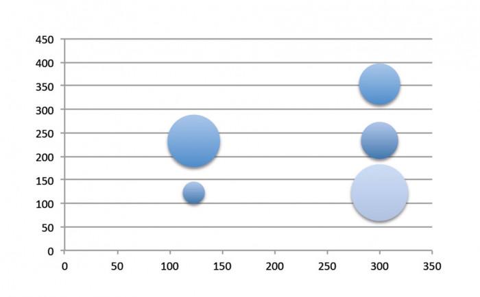 Model wykresu bąbelkowego