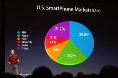 Na którym miejscu są telefony Apple? Drugim czy trzecim? Źródło