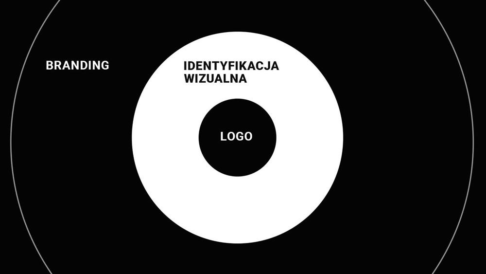 Branding - identyfikacja wizualna - logo