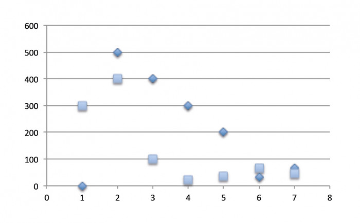 Model wykresu punktowego