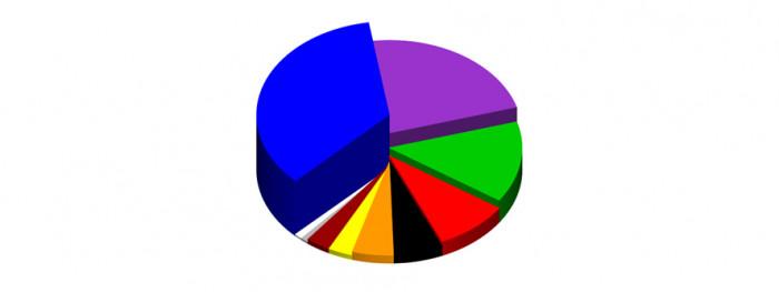 A tak przedstawiają się dane w procentach: niebieski 35%, brązowy 2%, zielony 14%, szary 1%, pomarańczowy 5%, fioletowy 23%, czerwony 9%, biały 1%, żółty 3%, czarny 6%