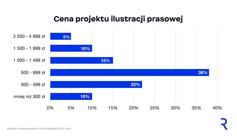 Cena stworzenia ilustracji prasowej w ogólnopolskim miesięczniku