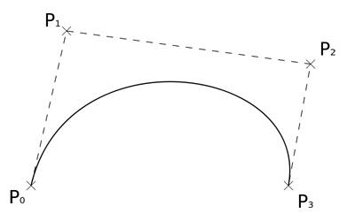Model krzywej béziera. Ilustracja autorstwa MarianSigler, Wikimedia