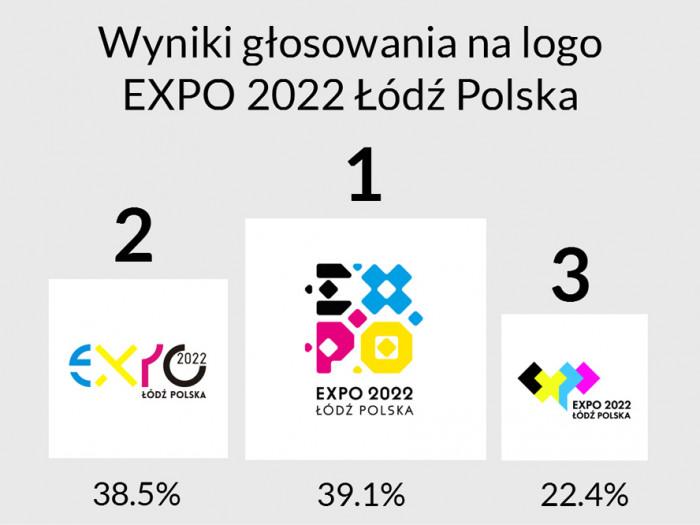 Grafika_wyniki-glosowania-na-logo-EXPO-2022-Lodz-Polska-2