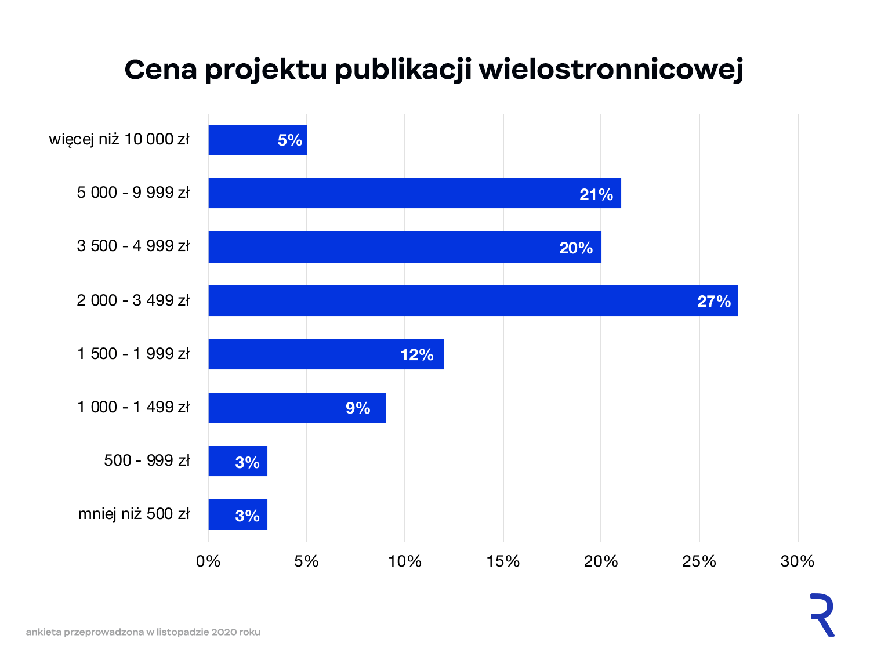 Cena składu publikacji