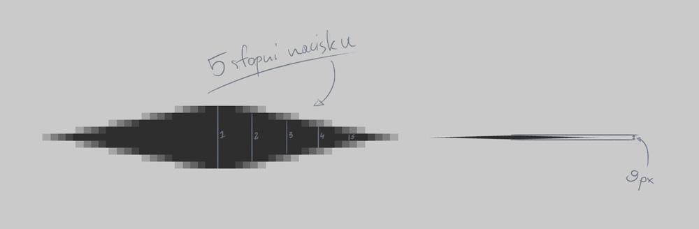 Ile poziomów nacisku w rysunku cyfrowym?
