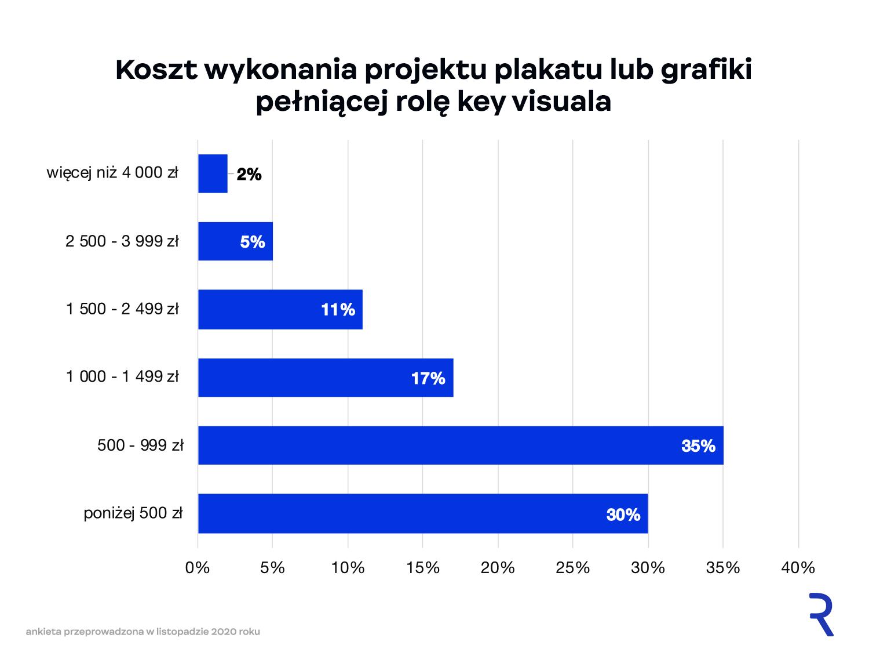 Koszt wykonania plakatu lub grafiki pełniącej rolę key visuala
