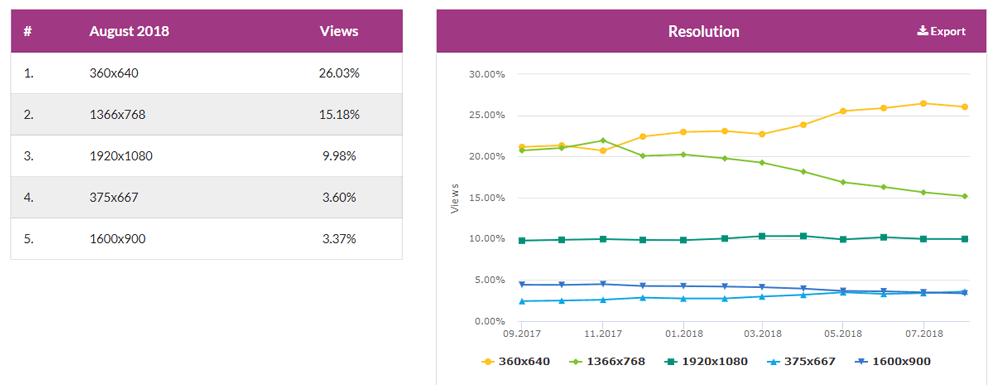 Popularne rozdzielczości urządzeń internetowych, dane z sierpnia 2018 roku