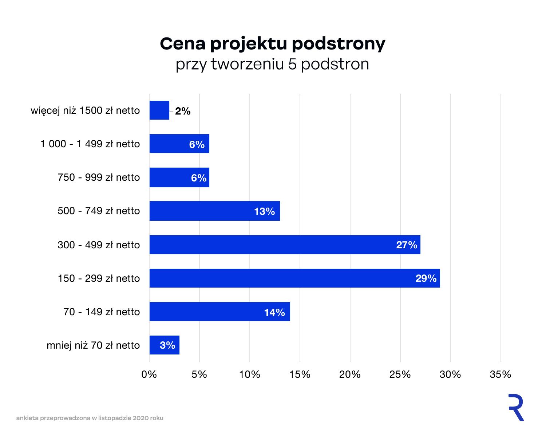 Cena projektu podstrony strony internetowej