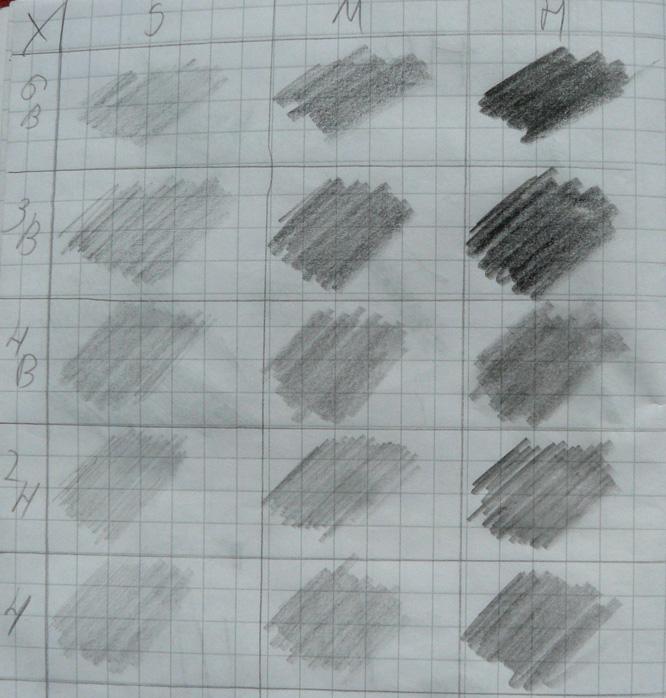 Ilustracja 3: Kolor i nacisk - papier zeszytowy Nacisk S - słabo, M - średnio, H - mocno