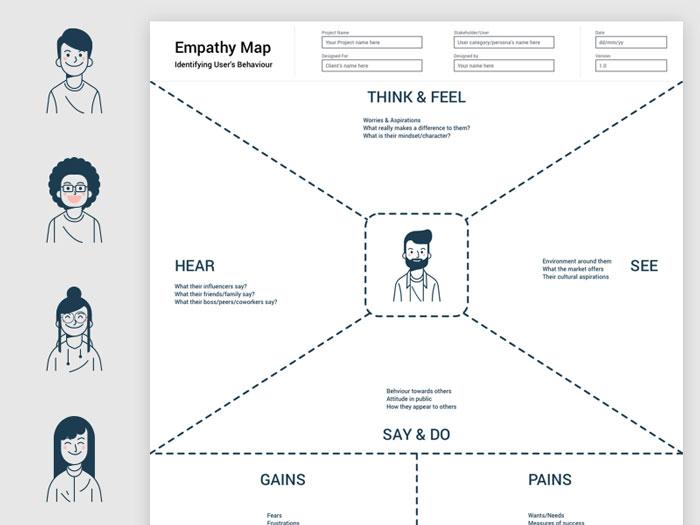 Empathy Map TemplateSketch Resource