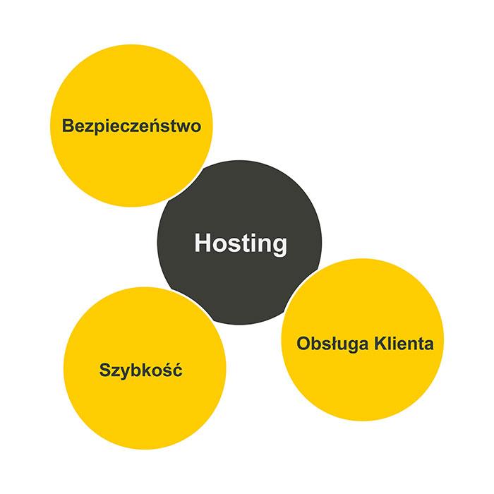 3 składniki dobrego hostingu
