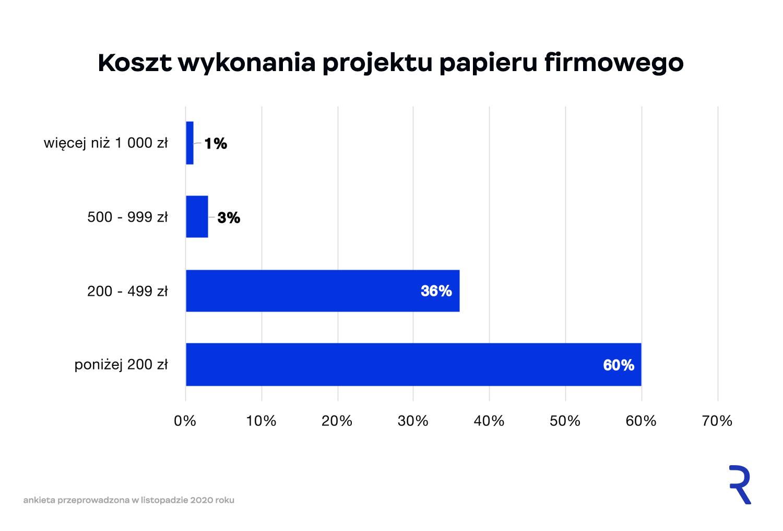 Koszt projektu papieru firmowego