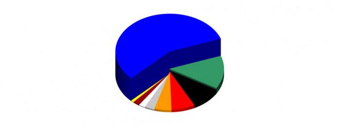 ulubione-kolory-mezczyzn-wykres