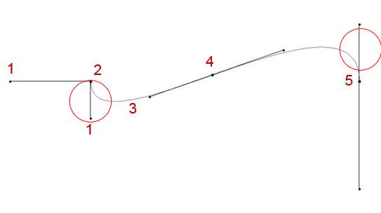 Dodatkowy węzeł kontrolny pomiędzy 3 i 5