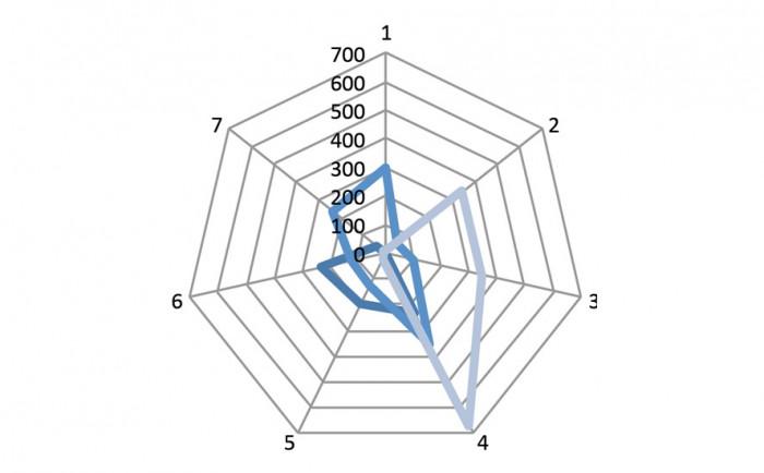 Model wykresu radarowego