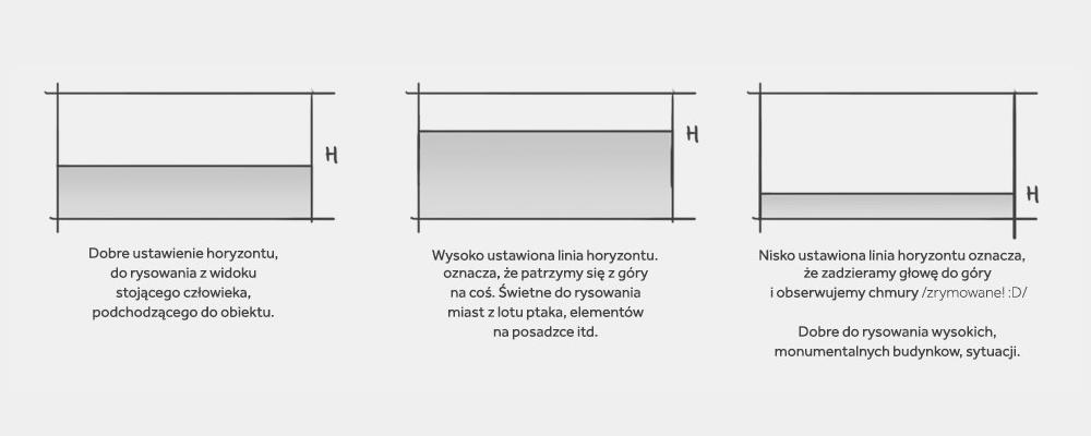 Podstawy rysunku - linia horyzontu