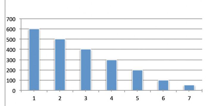 Model wykresu kolumnowego