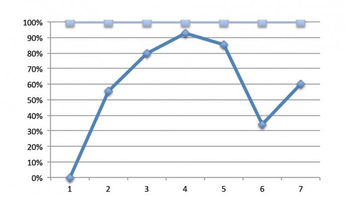 Model wykresu liniowego
