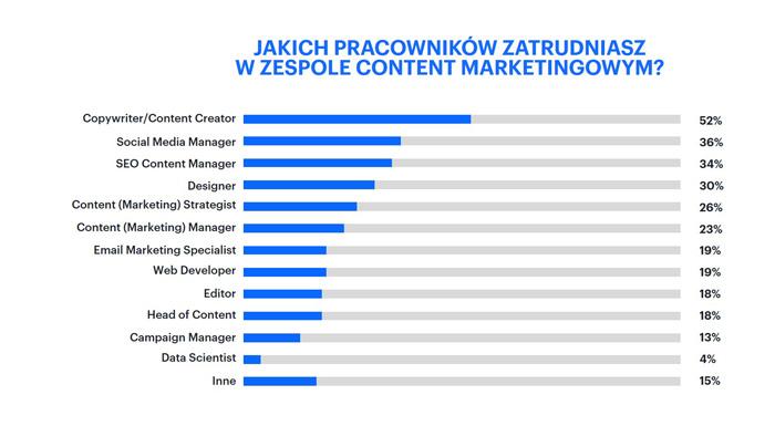 Obraz 1. Zespół content marketingowy - raport z badań Content Marketing Statistics for 2020 przeprowadzonych przez SEMRush.