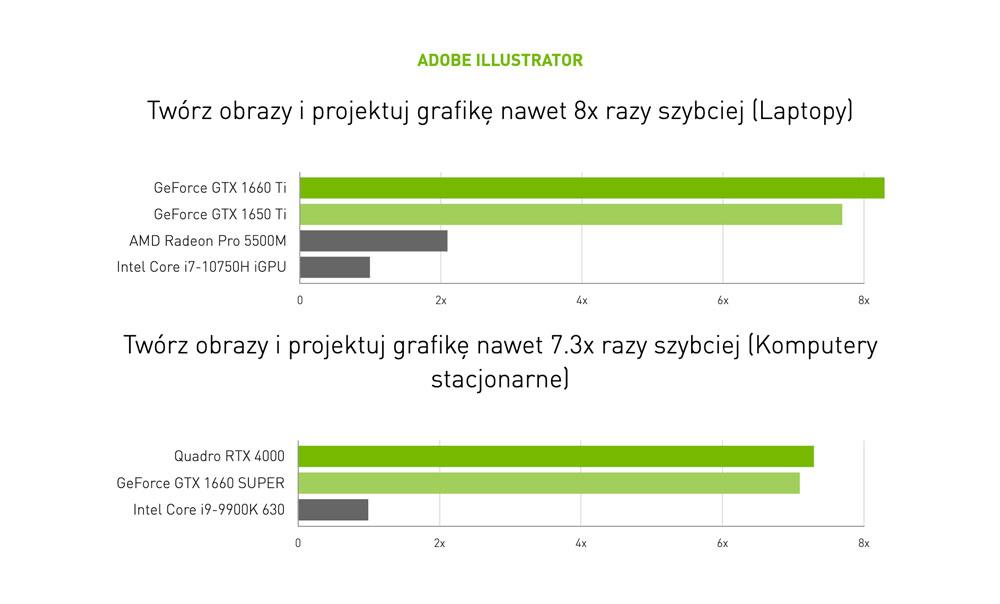 Testy wydajności NVIDIA