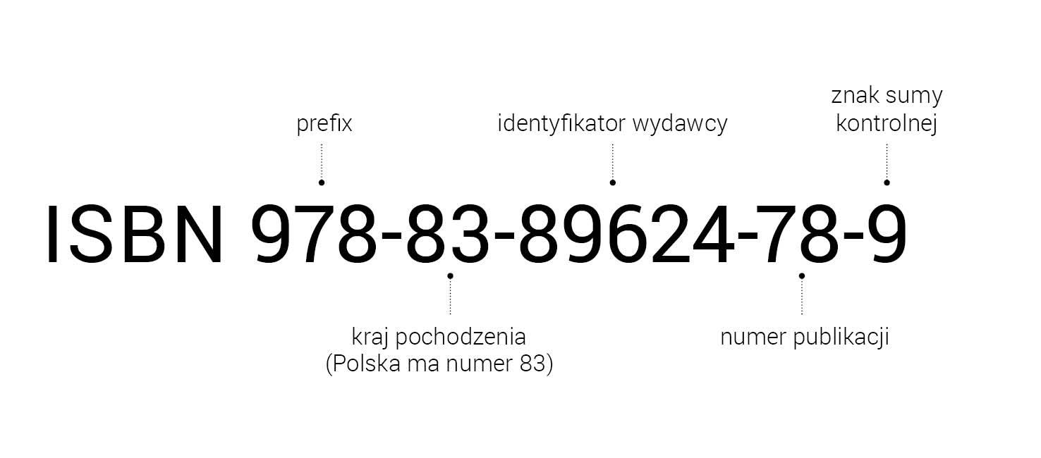 rys.8.Składowe elementy numeru ISBN