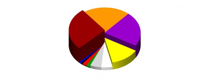 Dane w procentach: brązowy 27%, pomarańczowy 22%, fioletowy 22%, żółty 13, szary 5%, biały 5%, czerwony 2%, czarny 1%, niebieski 1%