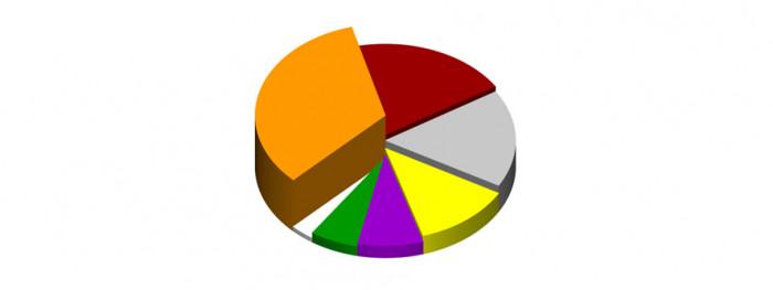 Dane w procentach: Pomarańczowy 33%, brązowy 20%, szary 17%, żółty 13%, fioletowy 8%, zielony 6%, biały 3%