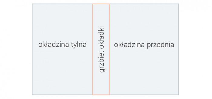 rys.1.Elementy okładki broszurowej równo przyciętej do krawędzi książki